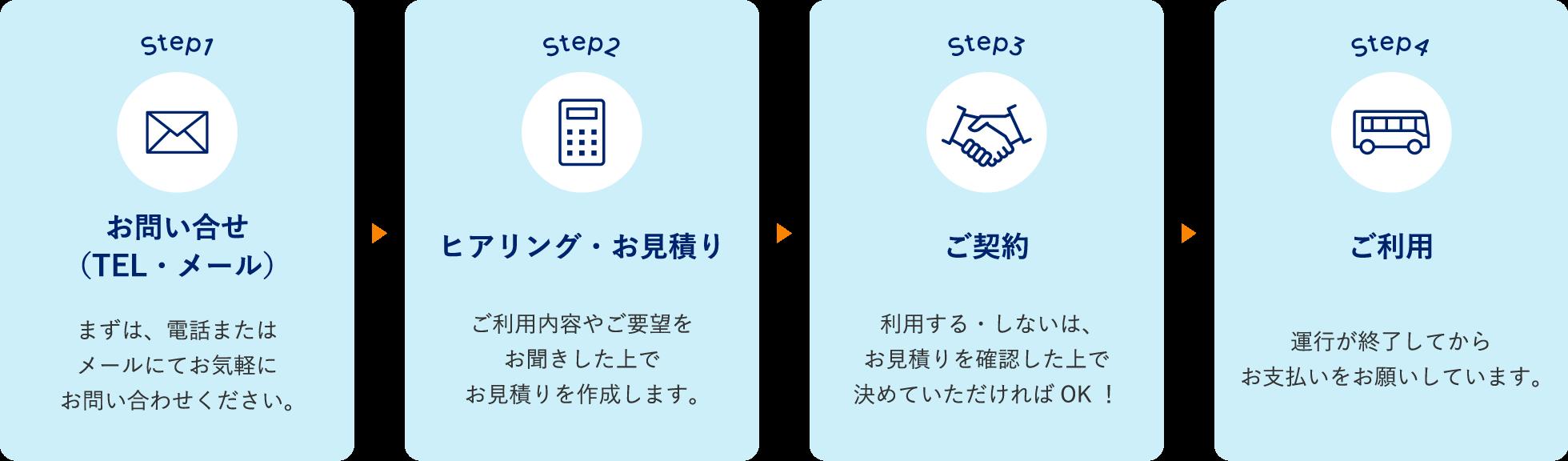 お問い合せ(TEL・メール) / ヒアリング・お見積り / ご契約 / ご利用